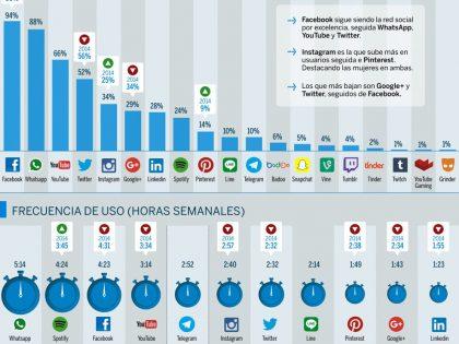 El comportamiento de los Españoles de las redes sociales y aviso para las empresas.