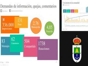 Las redes sociales del Ayuntamiento  Arico se convierte en un canal prioritario de información